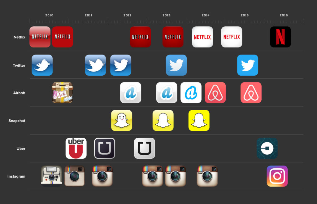 Evolution of app logos, via Wired